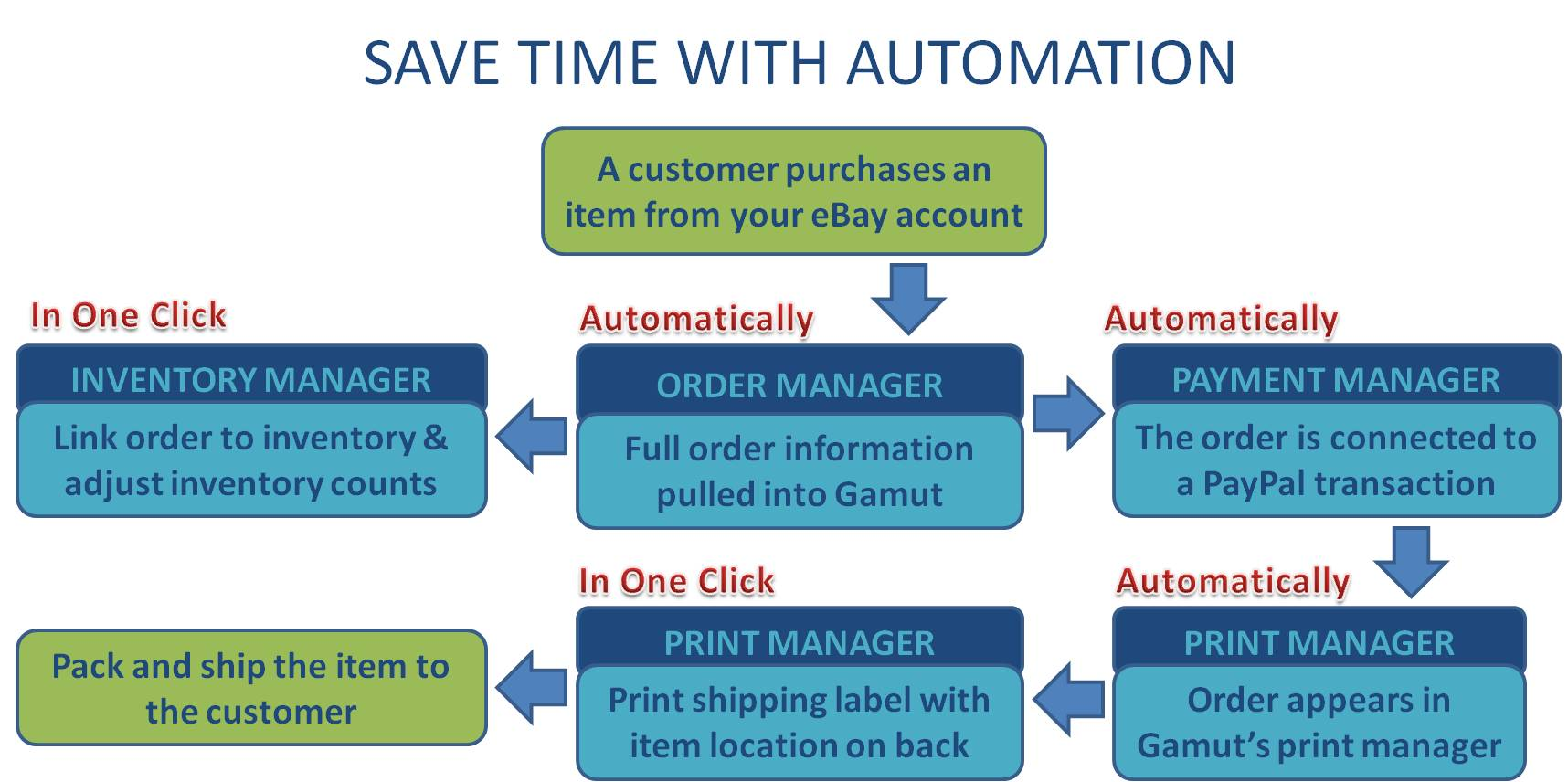 Optimize eBay Processing through Automation with Gamut